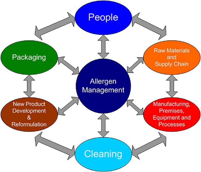 ISO 22000, BS 25999, ISO 27000, HACCP, Food Safety